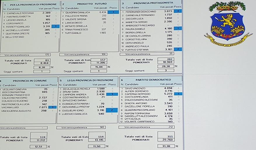 schermata voti provincia